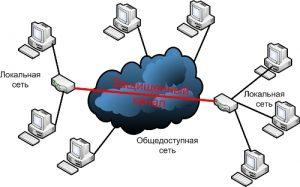 локальные сети