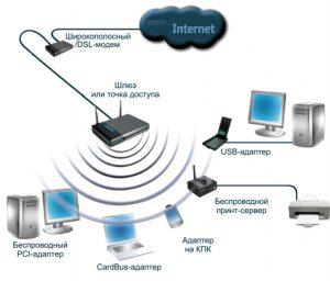 локальная сеть WiFi