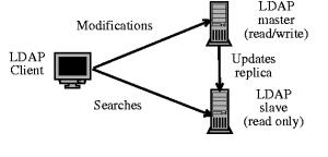 LDAP сервер