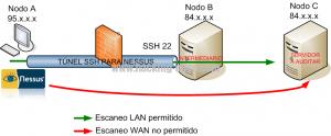 SSH сервер